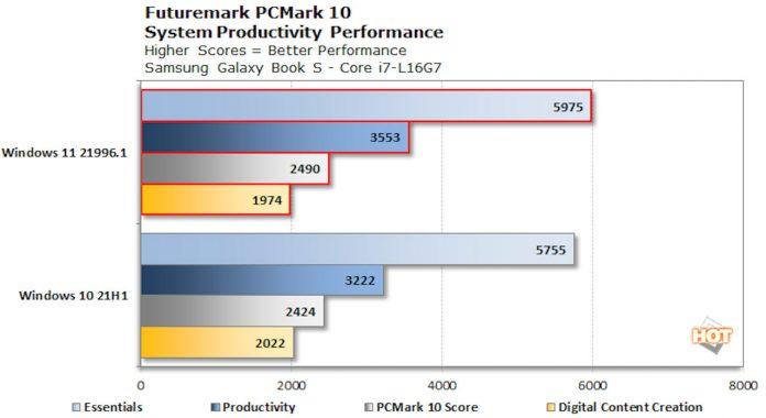 Windows 11 benchmark