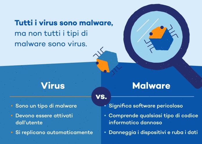 Differenze Antivirus Antimalware